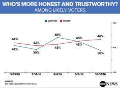 Why an Honesty Poll Shows an Advantage to Trump, Disadvantage to Clinton - ABC News