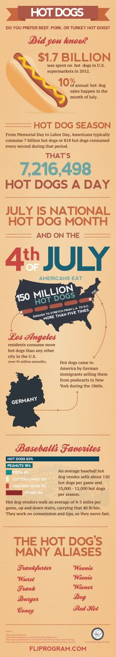 Hot dog trivia for your favorite food, food cart, food trailer, or concession stand.