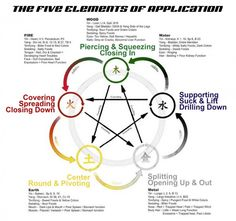 5 Elements Cycle