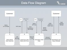 Data flow diagram example work lean six sigma pinterest data data flow diagram dfd data flow diagram exle of 28 images process model data flow diagrams data flow diagram exles data flow diagrams dfd diagrams ccuart Images