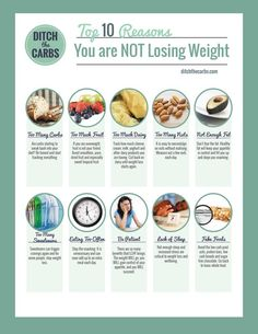 The top 10 reasons you're not losing weight. Do any of these sound familiar? No.1 is most common.   ditchthecarbs.com