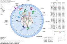 Birth Chart Marriage - marriage prediction based on horoscope, marriage prediction based on date of birth free online, marriage prediction based on date of birth free, marriage prediction based on birth chart, marriage prediction based on dob, marriage prediction … READ MORE - http://www.astrologyformarriage.com/birth-chart-marriage/