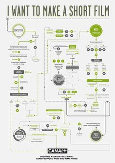 Canal Plus Film Making Flow Charts cover genres action, animation, horror and short film.