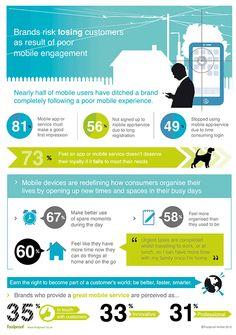 Klanten laten een merk vallen na een slechte mobiele ervaring