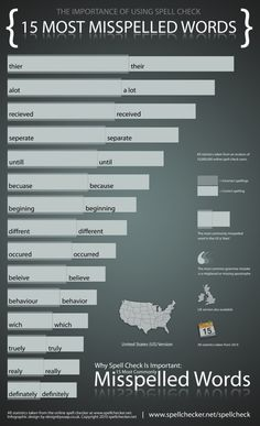 Top 15 Misspelled Words In The US