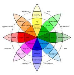 Plutchik Wheel