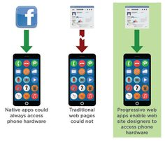 HTML5 Allows Web Sites to Access Smartphone Hardware