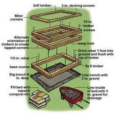 build a raised garden bed. Image Detail For -DIY Raised Bed Vegetable Garden Under $24 Each « Modern Bushman Build A