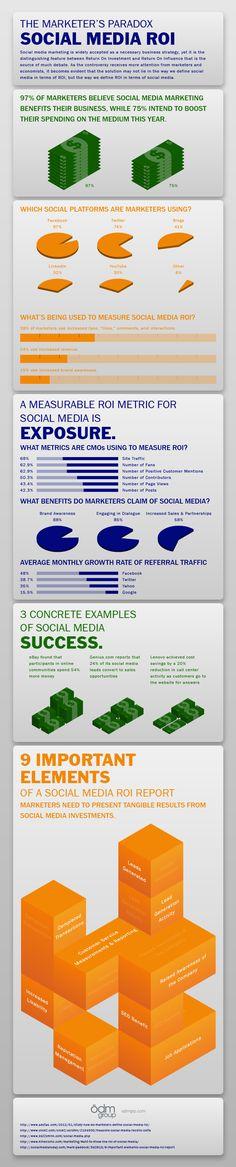 The-Marketers-Paradox---Social-Media-ROI Internet Marketing Infographics courtesy  #PurposeAdvertising