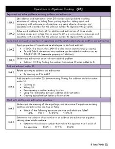 First Grade Math Common Core Standards Checklist