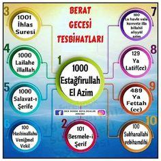 Islam, Prayers, Chart, Map, Yoga, Instagram, Pictures, Corona, Tips