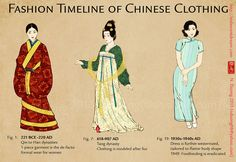 In ancient china, the poor peoples clothes were made out of hemp which was good for working out in the field and the rich used to wear clothes made out of silk.