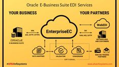 Oracle Ebs, Oracle Cloud, Consulting Companies, We Are A Team, Friday Feeling, Business Intelligence, Data Science, Big Data, Growth Mindset