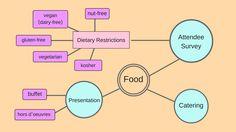 "Event brainstorming mind map for ""food"""