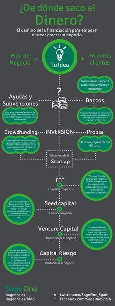 ¿Dónde encuentra dinero un emprendedor? #infografia #infographic #entrepreneurship