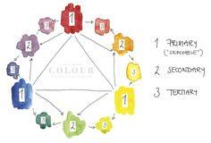 Comprehending Colour: the colour wheel   from lostinaspotlessmind.com
