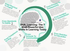 7 Powerful Idea Shifts In Learning Today #edtech