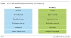Old vs. New Software Development Lifecycle [SDLC] Social Business, Social Enterprise, Life Cycles, Software Development, Research, Search, Exploring, Study