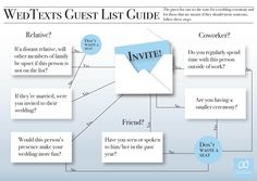 Things To Know Before Making Your Wedding Guest List To Help You