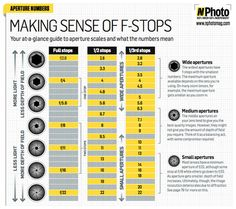 f stop photography cheat sheet