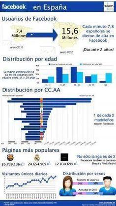 FaceBook en España #infografia#infographic#socialmedia