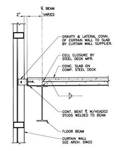 curtain wall connection