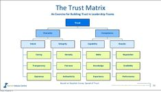 "The Trust Matrix, from the ""Speed of Trust, by Stephen Covey Powerful metrics that enable leaders to	 measure and manage cultures."