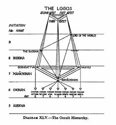 Image result for occult diagrams