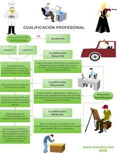 La Cualificación Profesional y el Mercado del Trabajo