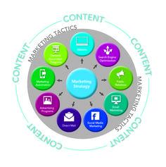 Awesome BB Digital Marketing Strategy  Digital Marketing