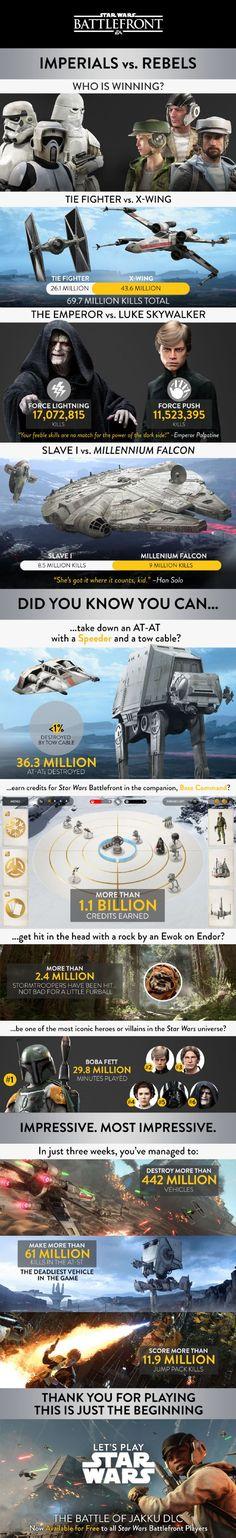 Star Wars Battlefront'un genel istatistikleri yayımlandı!
