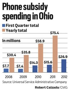 1 million Ohioans using free phone program. Fees on phone bills pay for 1.5 billion national Lifeline program