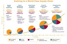 the significance of supply chain to a companys success Warehousing efficiency and effectiveness in the supply chain process  following areas leads to success on the bigger supply chain stage:  supply chain excellent.