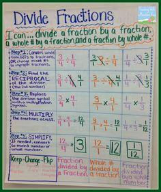 dividing+fractions+anchor+chart.jpg 1,342×1,600 pixels