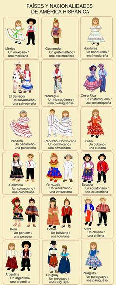 nationalities and clothing Elementary Spanish, Spanish Grammar, Spanish Culture, Spanish Vocabulary, Spanish Words, Spanish English, Spanish Language Learning, Spanish Teacher, Spanish Classroom