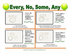 Good morning! Did anyone guess this week's grammar lesson based on yesterday's theme introduction post? Today, we are talking about the difference between some, any, no, and every. Sometimes studen...