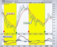 Moving Average Convergence/Divergence Oscillator (MACD) [ChartSchool] – Make Money Forex Trading Software, Forex Trading Tips, Trading Quotes, Intraday Trading, Bollinger Bands, Stock Trading Strategies, Finance, Commodity Futures, Moving Average