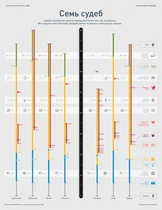 Инфографика о том, как проходит жизнь среднестатистического человека, в зависимости от того, в какой стране он родился. Здесь отражены как основные жизненные вехи: школа–работа–семья–пенсия–смерть, так и дополнительные сравнительные данные о жилплощади, проценте курящего населения и так далее.#инфографика