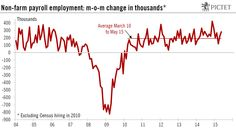 2015 Job Creation | In May 2015, job creation bounced back markedly and wage increases ...