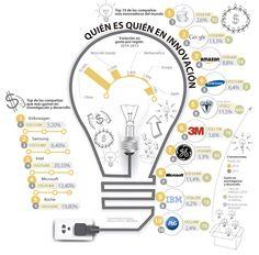 Empresas que más gastan en investigación y desarrollo no son las más innovadoras