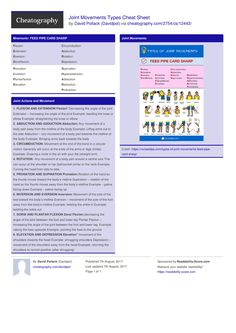 Joint Movements Types Cheat Sheet by Davidpol http://www.cheatography.com/davidpol/cheat-sheets/joint-movements-types/ #cheatsheet #medical #joint #mnemonic #movements