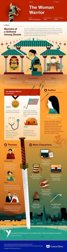 Maxine Hong Kingston, The Woman Warrior | Infographic