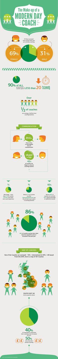 Cómo son las personas que trabajan en coaching (coach)  #infografia #infographic #coach