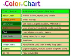 Foot detox-what the water color means. This is the most in-depth chart I found.