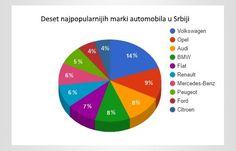 Polovni automobili: najtraženiji u 2016.