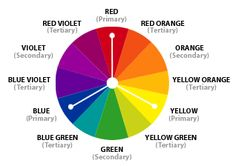 Analogous Color Scheme: This is a colour scheme where all the colours aee in close proximity to each other on the colour wheel. These colours share a similar hue and saturation. This type of scheme is often used to achieve proper colour harmony. Split Complementary Color Scheme, Tertiary Color, Complimentary Colors, Secondary Color, Color Matching Clothes, Matching Colors, Colour Wheel Theory, Design Theory, To Color