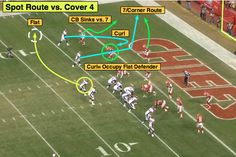 """In this installment of the """"NFL series at Bleacher Report, former NFL defensive back Matt Bowen breaks down the basic red-zone-route passing combinations to give you a better understanding of the scheme and its execution at the pro level. Flag Football Plays, Football 101, Football Stuff, Defensive Back, Peyton Manning, Washington Redskins, Georgia Bulldogs, San Francisco Giants, Minnesota Vikings"""