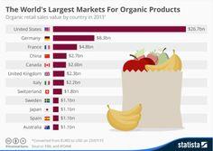 Organic Products - World Market