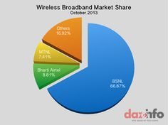 Wireless Broadband Market Share #India October 2013