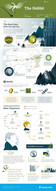 The Hobbit Infographic | Course Hero